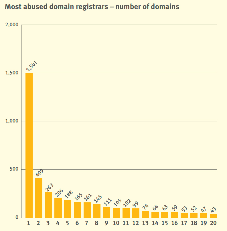 Most abused domain registrars – number of domains - graph