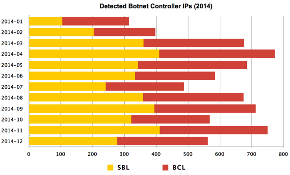 Detected Botnet Controller IPs in 2014