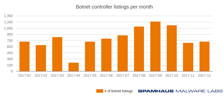 Botnet controller listings per month (2017)