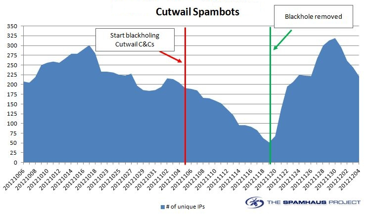 Results of blocking Cutwail botnet C&C servers