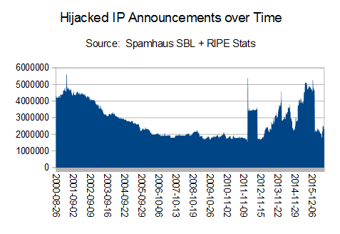 IP Hijacking Over Time
